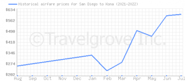 Price overview for flights from San Diego to Kona