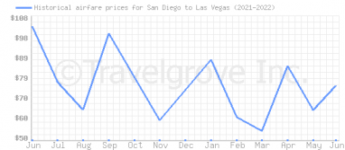 Price overview for flights from San Diego to Las Vegas