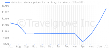 Price overview for flights from San Diego to Lebanon