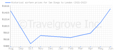 Price overview for flights from San Diego to London
