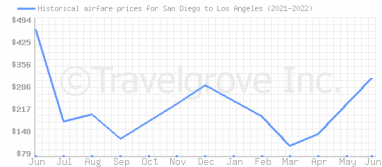 Price overview for flights from San Diego to Los Angeles