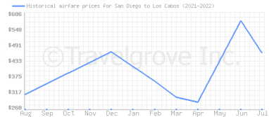 Price overview for flights from San Diego to Los Cabos