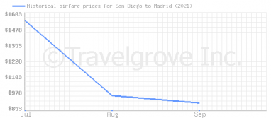 Price overview for flights from San Diego to Madrid