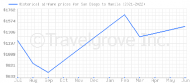 Price overview for flights from San Diego to Manila