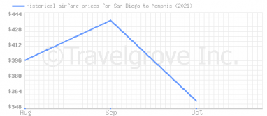 Price overview for flights from San Diego to Memphis