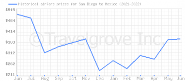 Price overview for flights from San Diego to Mexico