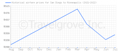 Price overview for flights from San Diego to Minneapolis