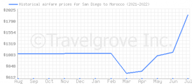 Price overview for flights from San Diego to Morocco