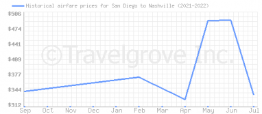 Price overview for flights from San Diego to Nashville
