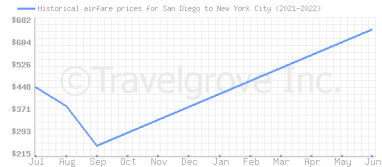 Price overview for flights from San Diego to New York City
