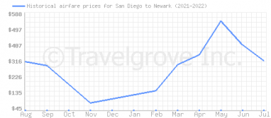 Price overview for flights from San Diego to Newark