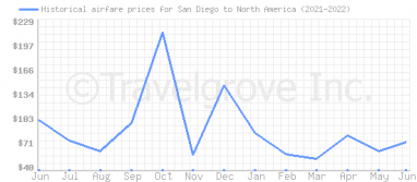 Price overview for flights from San Diego to North America