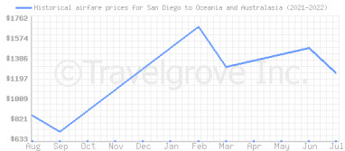 Price overview for flights from San Diego to Oceania and Australasia
