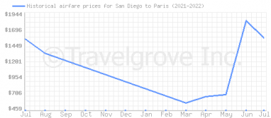 Price overview for flights from San Diego to Paris