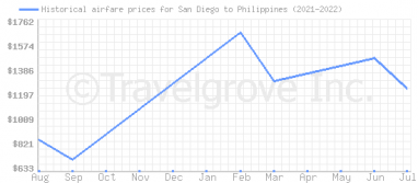 Price overview for flights from San Diego to Philippines