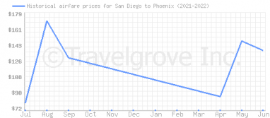 Price overview for flights from San Diego to Phoenix