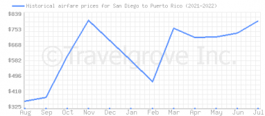 Price overview for flights from San Diego to Puerto Rico
