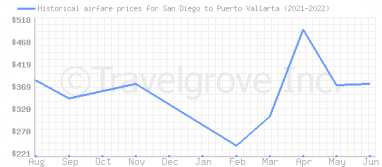 Price overview for flights from San Diego to Puerto Vallarta