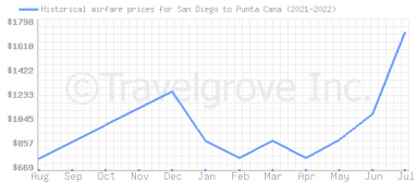 Price overview for flights from San Diego to Punta Cana