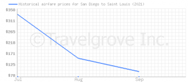 Price overview for flights from San Diego to Saint Louis