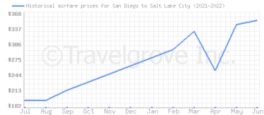 Price overview for flights from San Diego to Salt Lake City