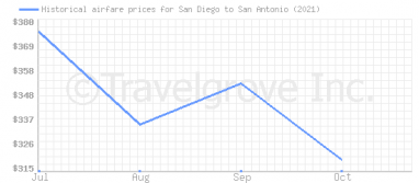 Price overview for flights from San Diego to San Antonio