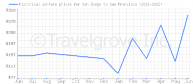 Price overview for flights from San Diego to San Francisco