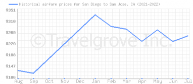 Price overview for flights from San Diego to San Jose, CA