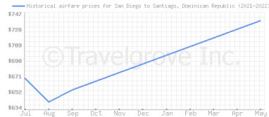 Price overview for flights from San Diego to Santiago, Dominican Republic