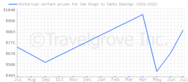 Price overview for flights from San Diego to Santo Domingo