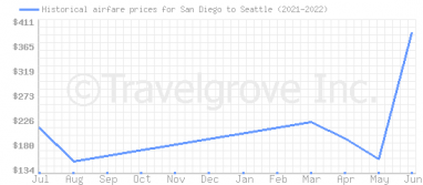Price overview for flights from San Diego to Seattle