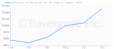 Price overview for flights from San Diego to Shannon