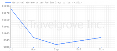 Price overview for flights from San Diego to Spain