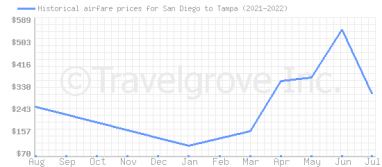 Price overview for flights from San Diego to Tampa