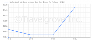 Price overview for flights from San Diego to Tehran