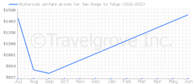 Price overview for flights from San Diego to Tokyo