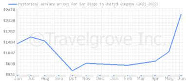 Price overview for flights from San Diego to United Kingdom