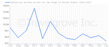 Price overview for flights from San Diego to United States