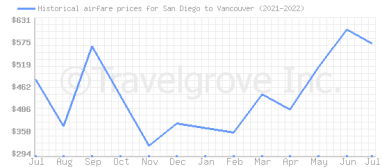 Price overview for flights from San Diego to Vancouver