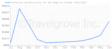 Price overview for flights from San Diego to Vietnam