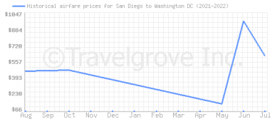 Price overview for flights from San Diego to Washington DC