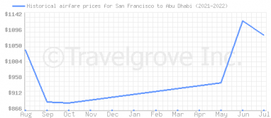 Price overview for flights from San Francisco to Abu Dhabi