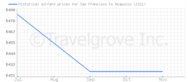 Price overview for flights from San Francisco to Acapulco
