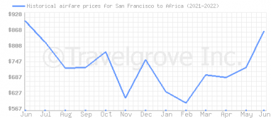 Price overview for flights from San Francisco to Africa