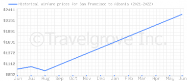 Price overview for flights from San Francisco to Albania