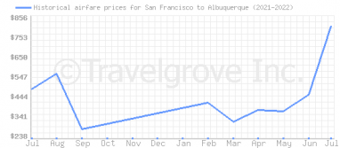 Price overview for flights from San Francisco to Albuquerque