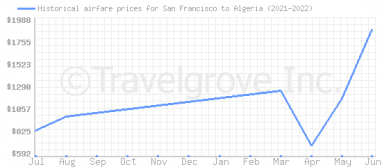 Price overview for flights from San Francisco to Algeria