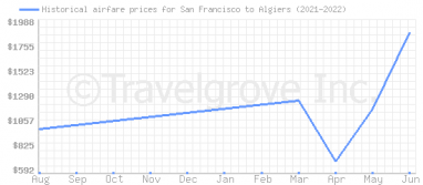 Price overview for flights from San Francisco to Algiers