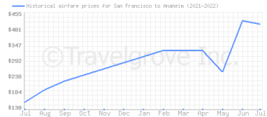 Price overview for flights from San Francisco to Anaheim
