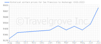 Price overview for flights from San Francisco to Anchorage